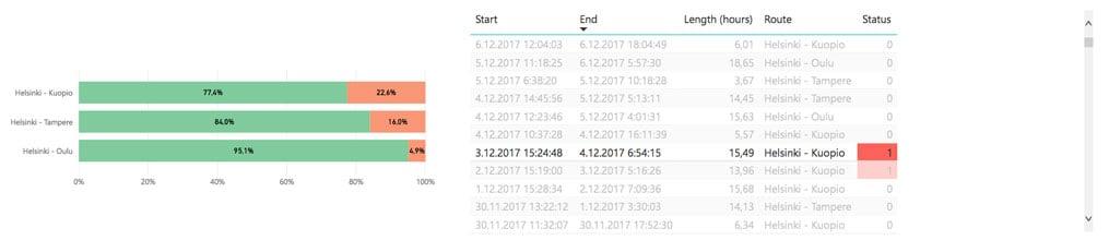 list-chart | Analytics