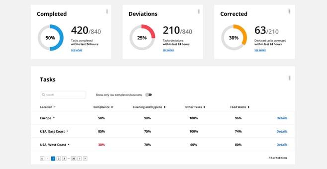 Sensire Compliance Dashboard View