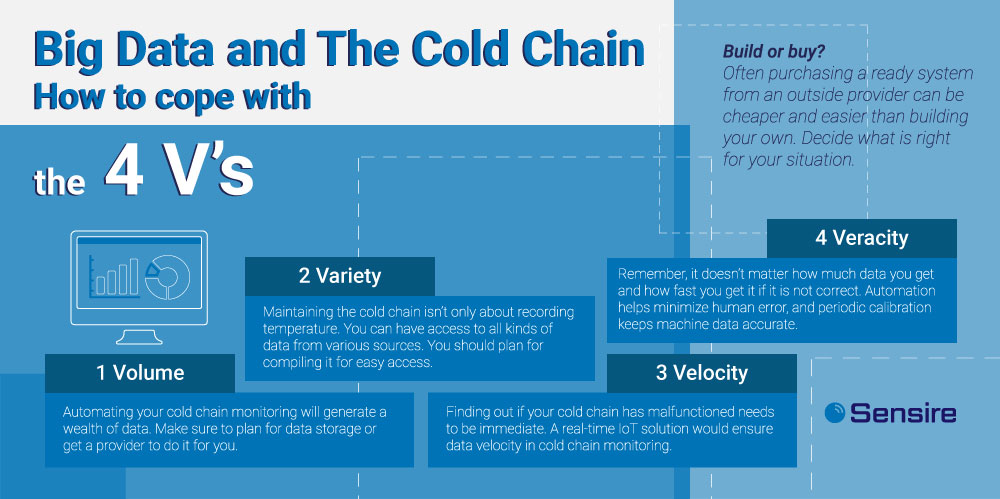 Big data and cold chain
