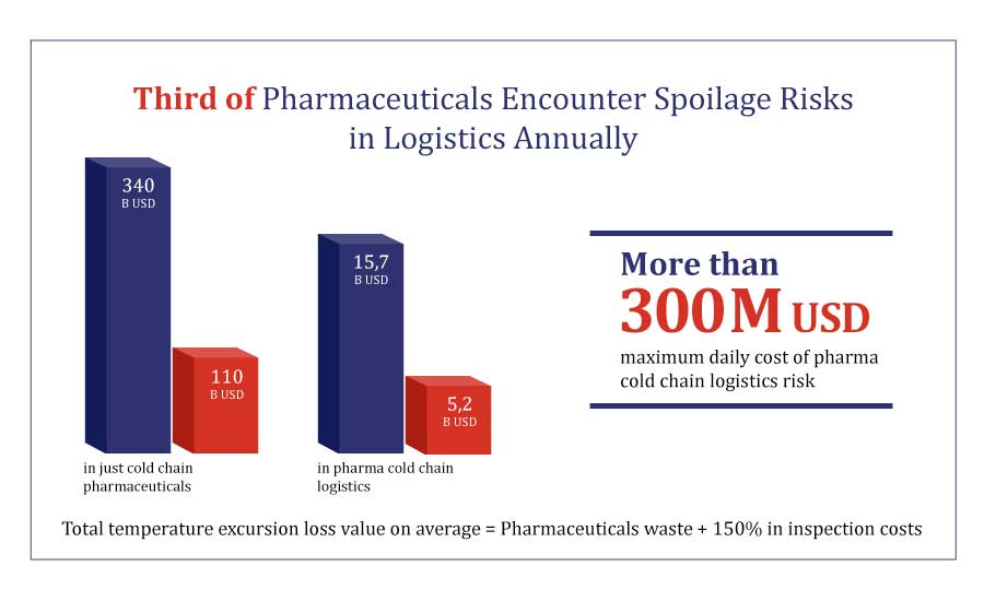 Potential waste in pharma logistics