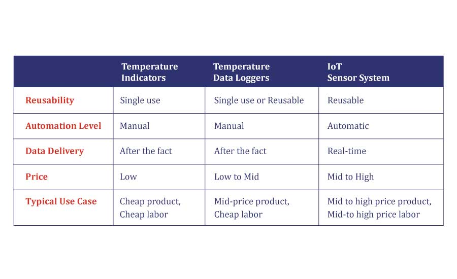 Methods of temperature monitoring