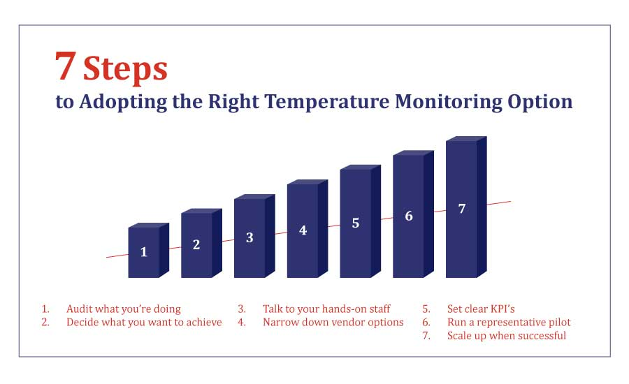 How to choose the right temperature monitoring system