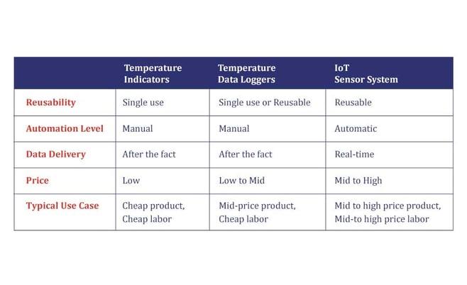 temperature-monitoring-pharma-cold-chain
