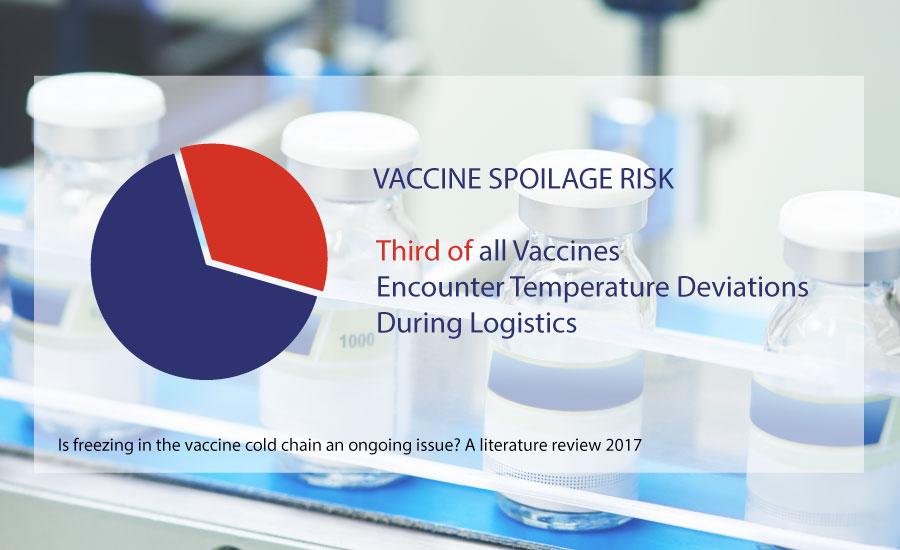 vaccine-spoilage-risk